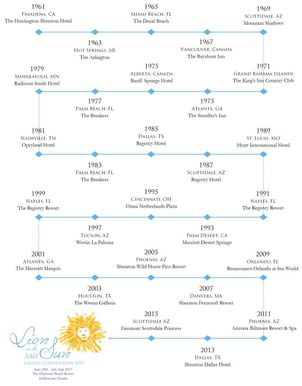 Timeline 1
